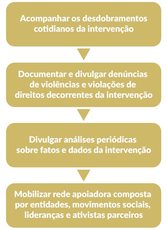 Infográfico nossas atividades